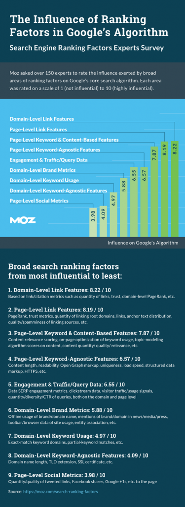 TOP RANKING FACTORS DEMYSTIFIED